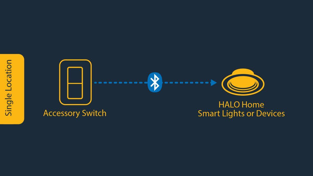 Hardwired Power + Wireless Control