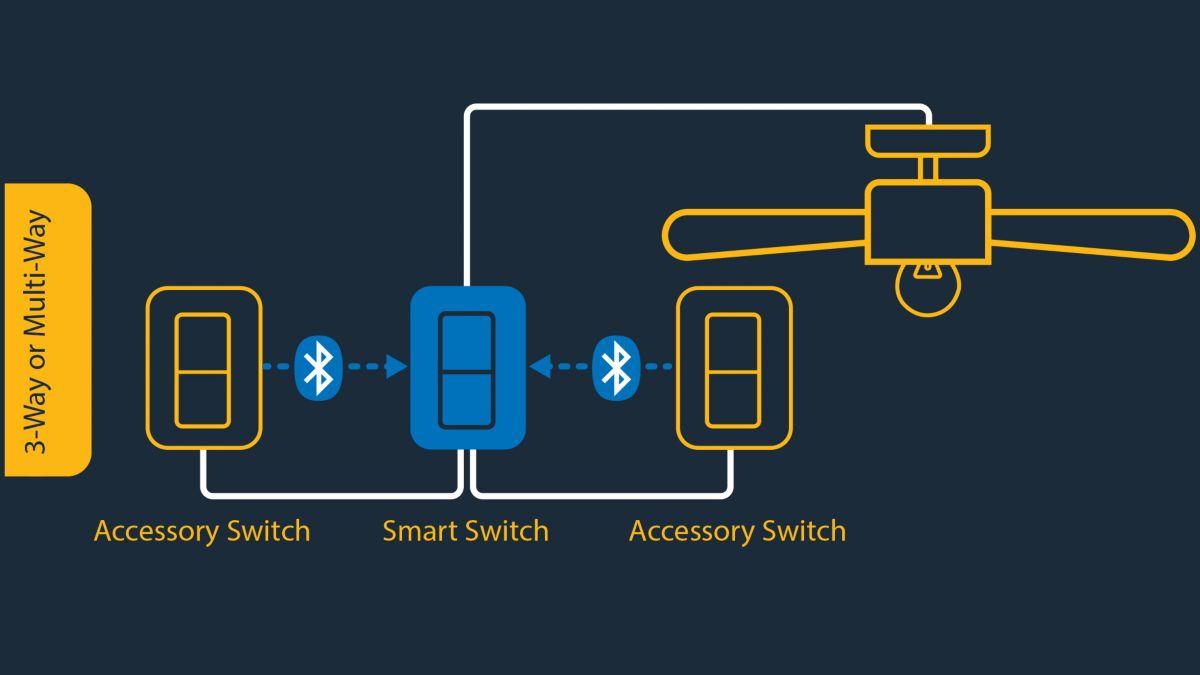 Standard Loads + Smart Controls